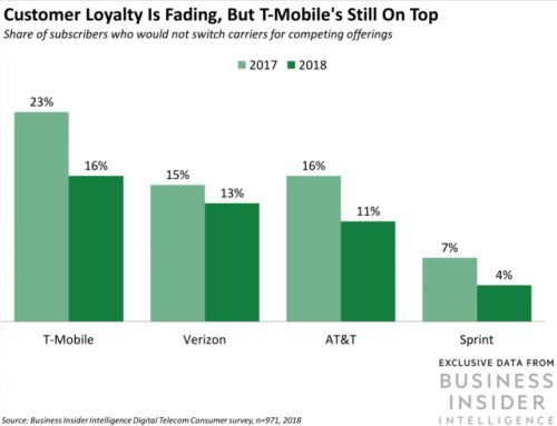 Verizon and Sprint are turning to rewards and promotions to capture market share