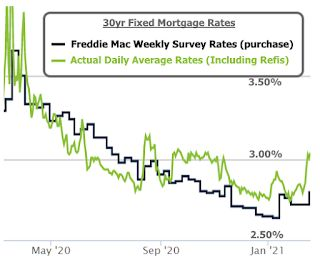 """Graham: """"Time to Wake Up To The New Mortgage Rate Reality"""""""