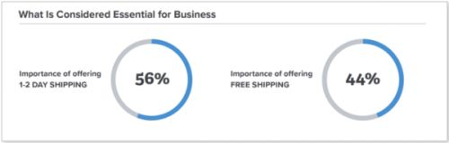 Are Amazon FBA Fees Worth The Cost?