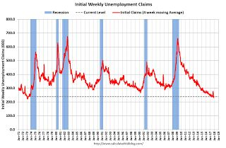 Weekly Initial Unemployment Claims decrease to 239,000