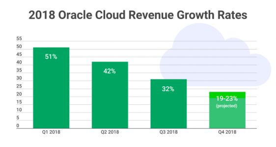 Oracle's cloud biz heading in the wrong direction right now