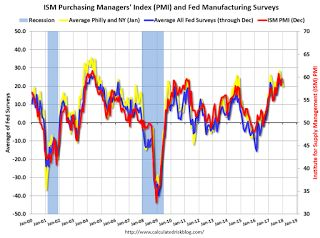 """Earlier: Philly Fed Manufacturing Survey showed """"Growth Continued"""" in January"""
