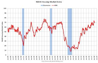NAHB: Builder Confidence Declines to 70 in March
