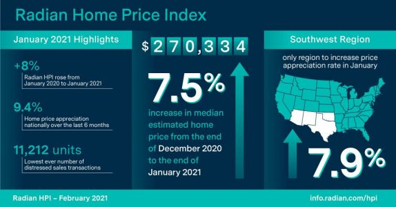 Radian: 2021 Home Prices Pick Up Right Where 2020 Left Off