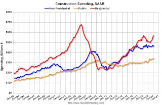 Construction Spending Decreased in February