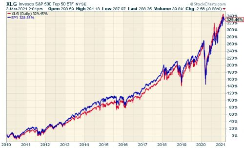 The Stock Market Is *VERY* Concentrated