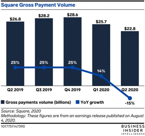 Square's Cash App counted more than 30 million users in June
