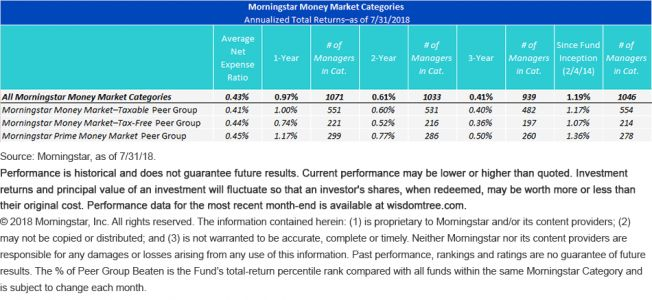 Floating Rate Funds Still Looking Good