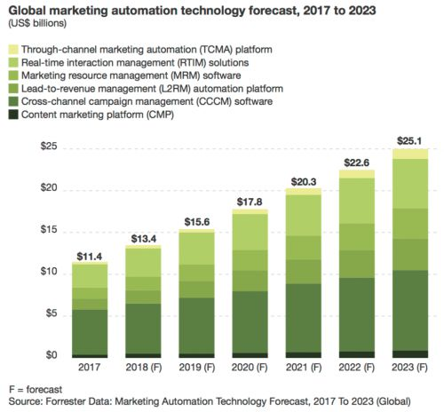 How to Develop a Successful Marketing Automation Strategy