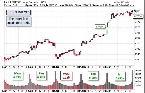 S&P 500 Wraps Up Yet Another Impressive Week Of Gains