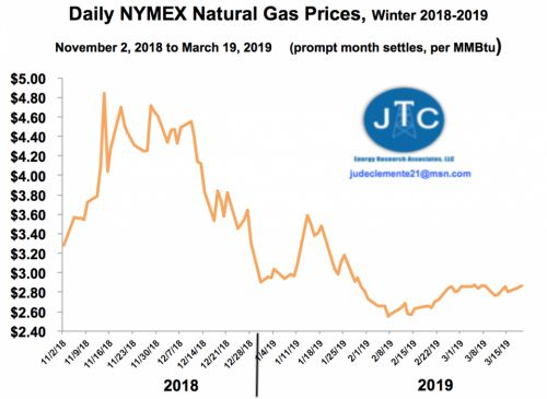 Where are natural gas prices headed this Spring?