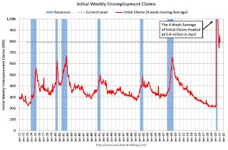 Weekly Initial Unemployment Claims increased to 745,000