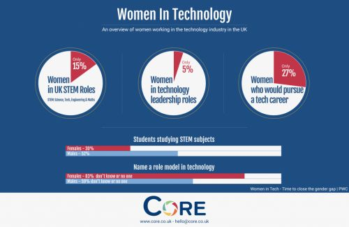 Why Are Women Under-Represented in the Tech Industry?
