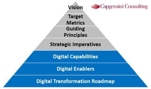 Choosing the Digital Transformation Strategy that is Best for Your Company