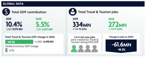 Global Travel & Tourism Sector Suffered a Loss of Almost US$4.5 Trillion in 2020 Due to the Impact of COVID-19