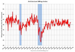 """AIA: """"Architecture billings continue growth into 2020"""""""