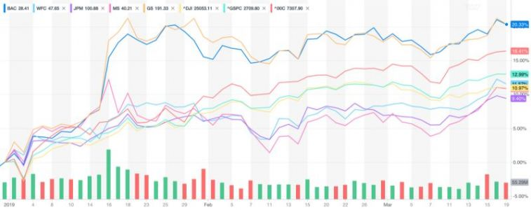 Why this is a positive environment for big bank stocks