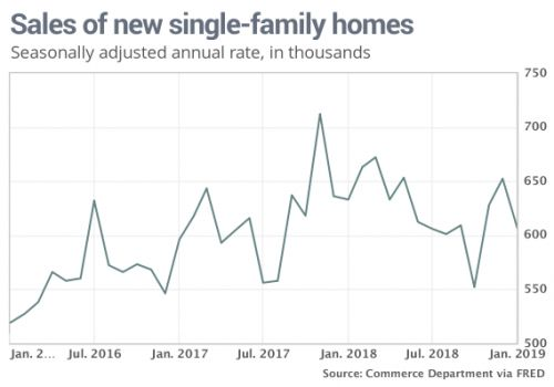 Sales of new U.S. homes in the U.S. dropped almost 7% in January
