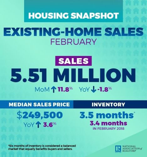 Existing-Home Sales Shoot Up 11.8 Percent