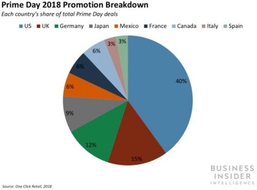 Prime Day Prep 2019: Two key ways retailers can steal customers from Amazon on its annual e-commerce holiday