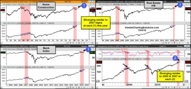 These Bearish Divergences Remind Us Of 2007