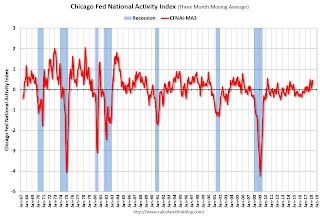 "Chicago Fed ""Index Points to Little Change in Economic Growth in April"""