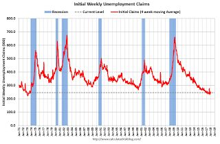 Weekly Initial Unemployment Claims decrease to 220,000
