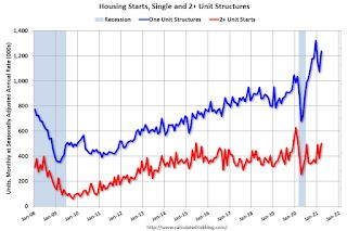 Housing Starts increased to 1.739 Million Annual Rate in March