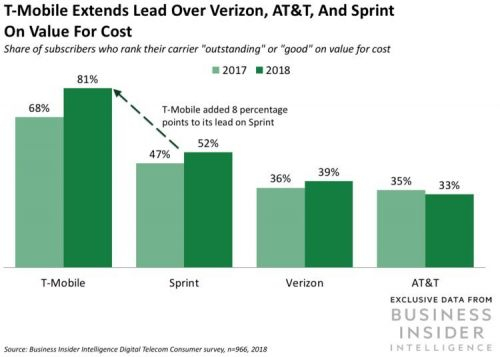 T-Mobile is outpacing the rest of the Big Four US carriers on value, loyalty, and satisfaction - here's what consumers say is most important when selecting a mobile provider