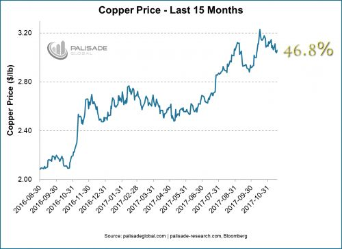 China Continues To Buy Up Copper At A Torrid Pace