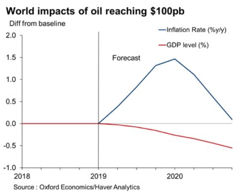 What would happen to the economy is oil reaches $100 a barrel?