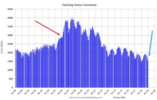 Comments on December Existing Home Sales