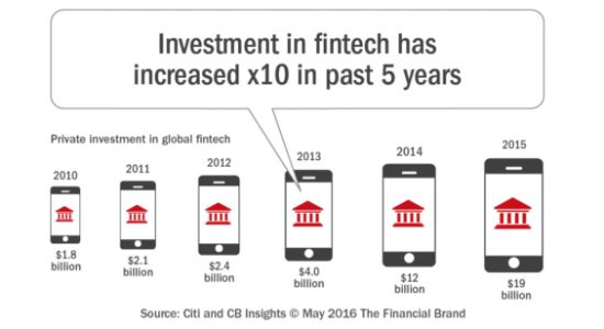 Fintech in Banking - Changes and Innovations