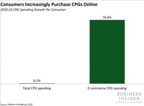 E-commerce is driving all of US consumer package goods growth