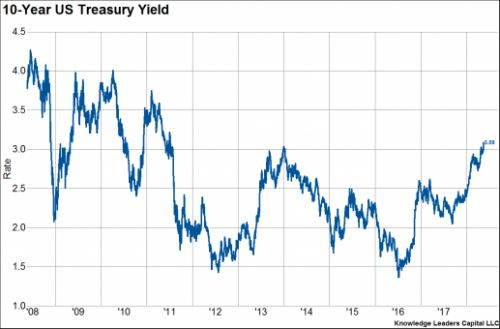Treasuries Signaling A Major Inflationary Boom