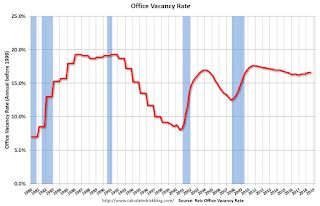 Reis: Office Vacancy Rate unchanged in Q3 to 16.6%