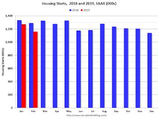 Comments on February Housing Starts