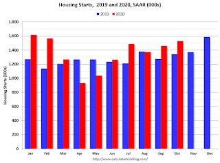 Comments on October Housing Starts