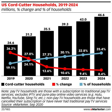 More than 6 million US households will cut cable this year