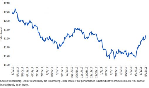 Is The U.S. Dollar Strengthening or Weakening?