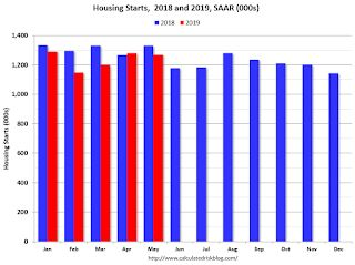 Comments on May Housing Starts