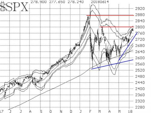 No Bearish Signals In Sight For S&P 500