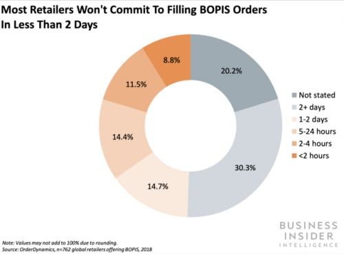 Almost 70% of US consumers use BOPIS