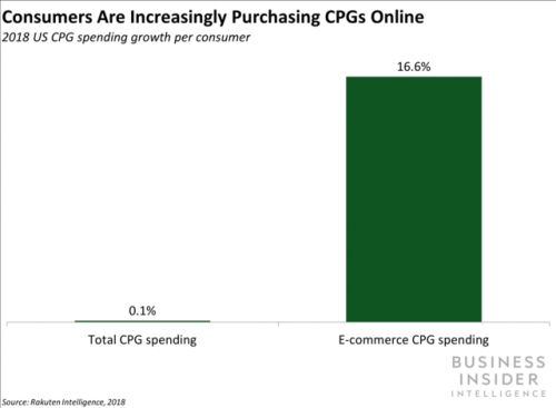 E-commerce is playing a growing role in CPG sales