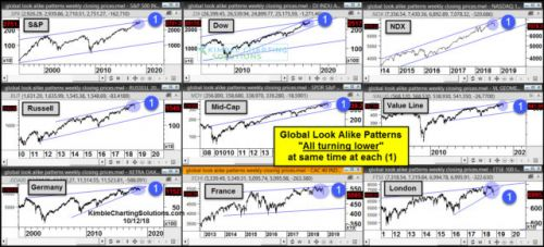 Many Global Stock Market Indexes Look Similarly Bearish