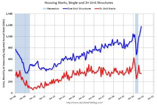 Housing Starts increased to 1.530 Million Annual Rate in October
