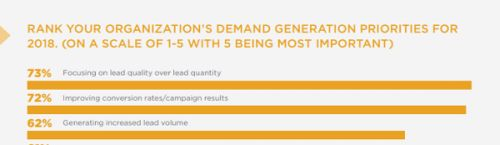 Digital B2B Demand Generation Campaigns: How to Generate Qualified Leads