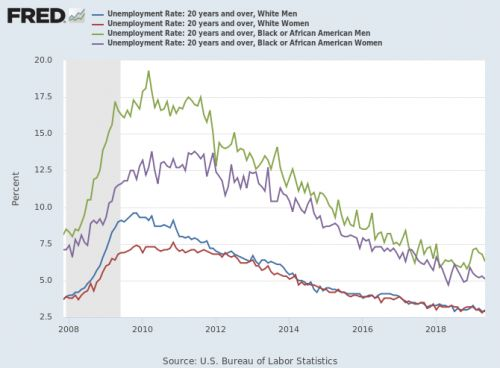 Something changed in Black unemployment:  Unemployment data reveal several differences for race and gender