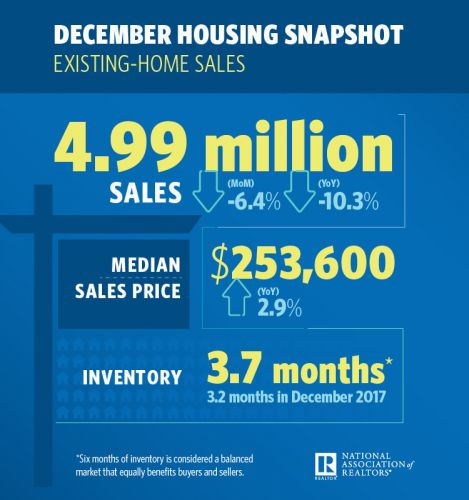 Deep Dive for Existing-Home Sales, Falling 6.4 Percent