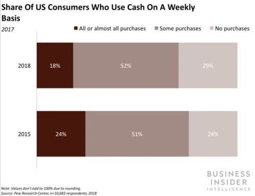 Pew study: US consumers are less reliant on cash